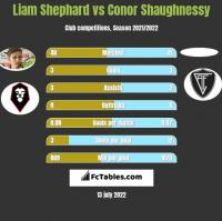 Liam Shephard vs Conor Shaughnessy h2h player stats