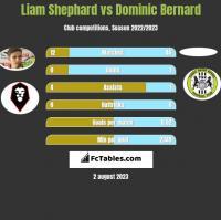 Liam Shephard vs Dominic Bernard h2h player stats