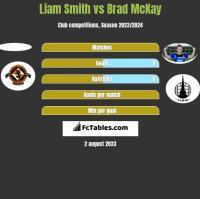 Liam Smith vs Brad McKay h2h player stats