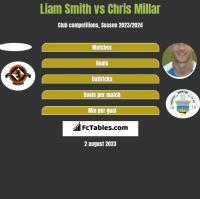 Liam Smith vs Chris Millar h2h player stats