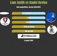 Liam Smith vs Daniel Devine h2h player stats