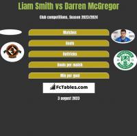 Liam Smith vs Darren McGregor h2h player stats