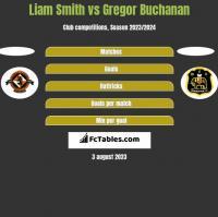 Liam Smith vs Gregor Buchanan h2h player stats