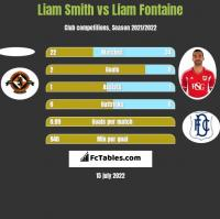 Liam Smith vs Liam Fontaine h2h player stats