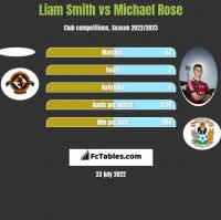 Liam Smith vs Michael Rose h2h player stats