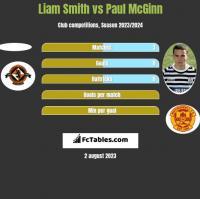 Liam Smith vs Paul McGinn h2h player stats