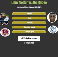 Liam Trotter vs Abu Ogogo h2h player stats