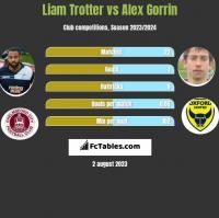 Liam Trotter vs Alex Gorrin h2h player stats