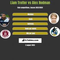 Liam Trotter vs Alex Rodman h2h player stats