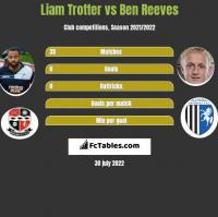 Liam Trotter vs Ben Reeves h2h player stats