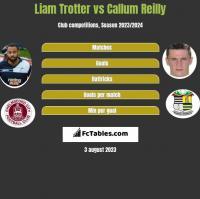 Liam Trotter vs Callum Reilly h2h player stats