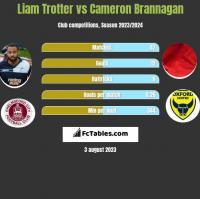 Liam Trotter vs Cameron Brannagan h2h player stats