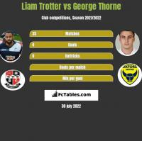 Liam Trotter vs George Thorne h2h player stats