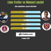 Liam Trotter vs Manuel Lanzini h2h player stats
