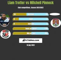Liam Trotter vs Mitchell Pinnock h2h player stats