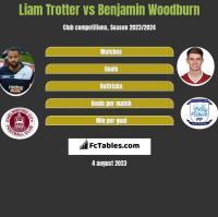 Liam Trotter vs Benjamin Woodburn h2h player stats