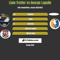 Liam Trotter vs George Lapslie h2h player stats