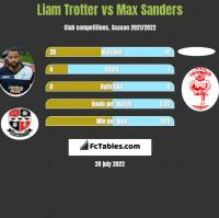 Liam Trotter vs Max Sanders h2h player stats
