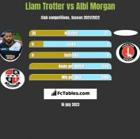 Liam Trotter vs Albi Morgan h2h player stats