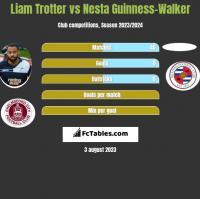 Liam Trotter vs Nesta Guinness-Walker h2h player stats