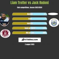 Liam Trotter vs Jack Rudoni h2h player stats