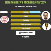 Liam Walker vs Michal Kucharczyk h2h player stats