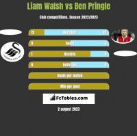 Liam Walsh vs Ben Pringle h2h player stats