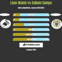 Liam Walsh vs Callum Camps h2h player stats