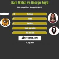 Liam Walsh vs George Boyd h2h player stats