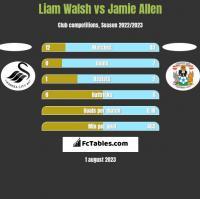 Liam Walsh vs Jamie Allen h2h player stats