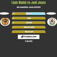 Liam Walsh vs Jodi Jones h2h player stats