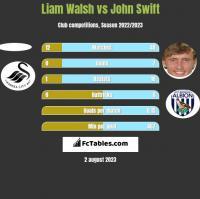 Liam Walsh vs John Swift h2h player stats
