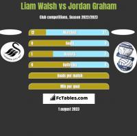 Liam Walsh vs Jordan Graham h2h player stats