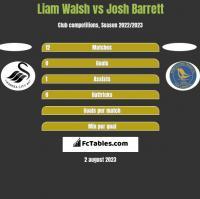 Liam Walsh vs Josh Barrett h2h player stats