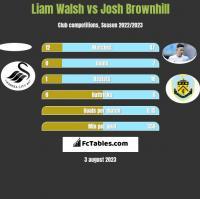 Liam Walsh vs Josh Brownhill h2h player stats