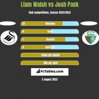 Liam Walsh vs Josh Pask h2h player stats