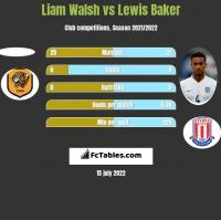 Liam Walsh vs Lewis Baker h2h player stats