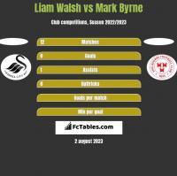 Liam Walsh vs Mark Byrne h2h player stats