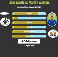 Liam Walsh vs Marley Watkins h2h player stats