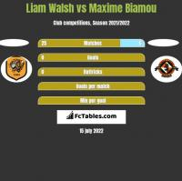 Liam Walsh vs Maxime Biamou h2h player stats