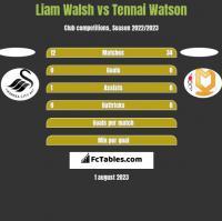 Liam Walsh vs Tennai Watson h2h player stats