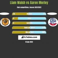 Liam Walsh vs Aaron Morley h2h player stats