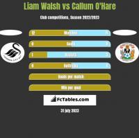 Liam Walsh vs Callum O'Hare h2h player stats