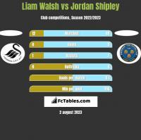 Liam Walsh vs Jordan Shipley h2h player stats