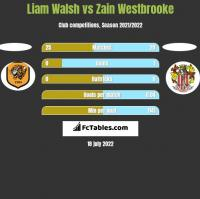 Liam Walsh vs Zain Westbrooke h2h player stats