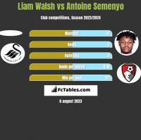 Liam Walsh vs Antoine Semenyo h2h player stats