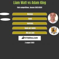 Liam Watt vs Adam King h2h player stats