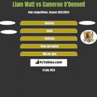 Liam Watt vs Cameron O'Donnell h2h player stats