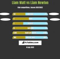 Liam Watt vs Liam Newton h2h player stats