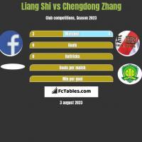 Liang Shi vs Chengdong Zhang h2h player stats